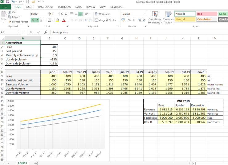 A simple forecast model in Excel