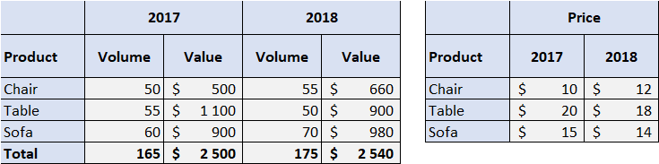 Price Volume 2