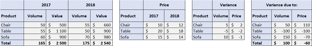 Price Volume 4