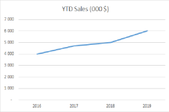 ytd sales 2016 - 2019